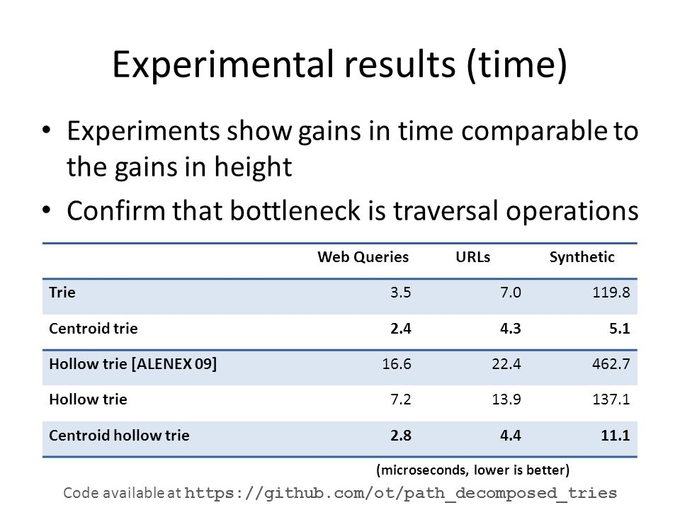 Experimental results (time) Experiments show gains in time comparable to the gains in height Confirm that bottleneck is traversal operations Web QueriesURLsSynthetic Trie3.57.0119.8 Centroid trie2.44.35.1 Hollow trie [ALENEX 09]16.622.4462.7 Hollow trie7.213.9137.1 Centroid hollow trie2.84.411.1 (microseconds, lower is better) Code available at https://github.com/ot/path_decomposed_tries