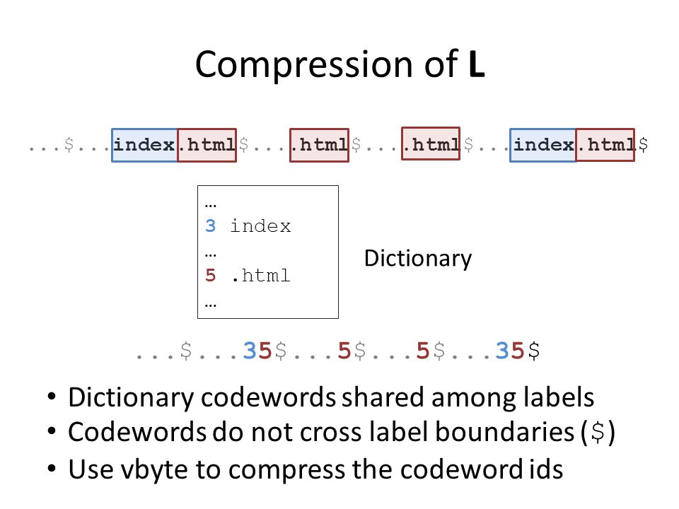 Compression of L...$...index.html$....html$....html$...index.html$...$...35$...5$...5$...35$ … 3 index … 5.html … Dictionary Dictionary codewords shared among labels Codewords do not cross label boundaries ( $ ) Use vbyte to compress the codeword ids