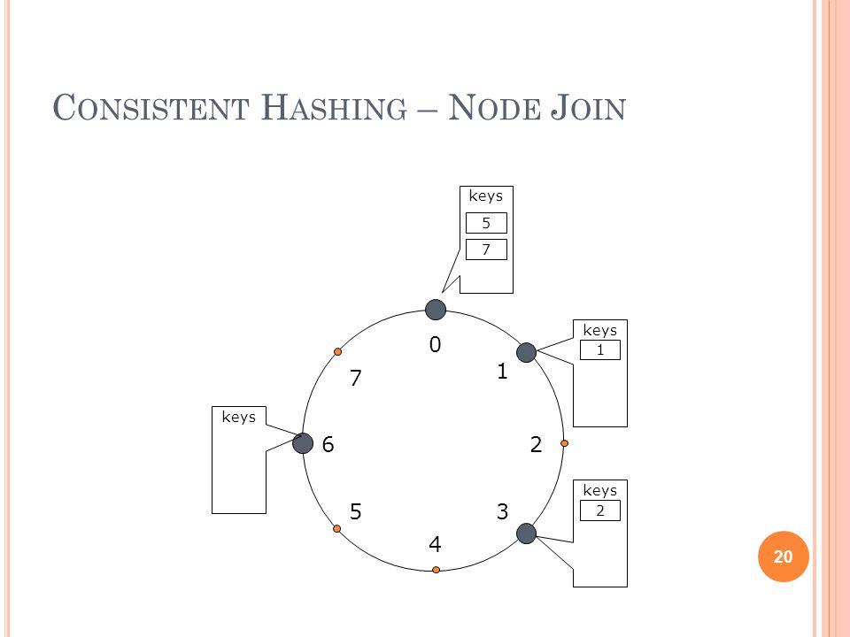 C ONSISTENT H ASHING – N ODE J OIN 20 0 4 26 5 1 3 7 keys 1 2 7 5