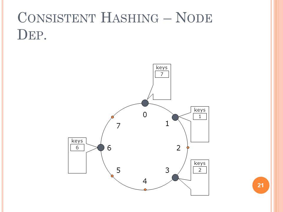 C ONSISTENT H ASHING – N ODE D EP. 21 0 4 26 5 1 3 7 keys 1 2 6 7