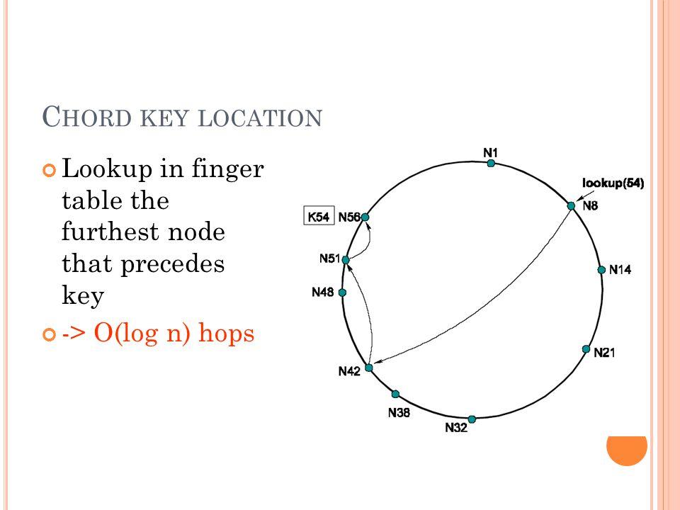 C HORD KEY LOCATION Lookup in finger table the furthest node that precedes key -> O(log n) hops 24