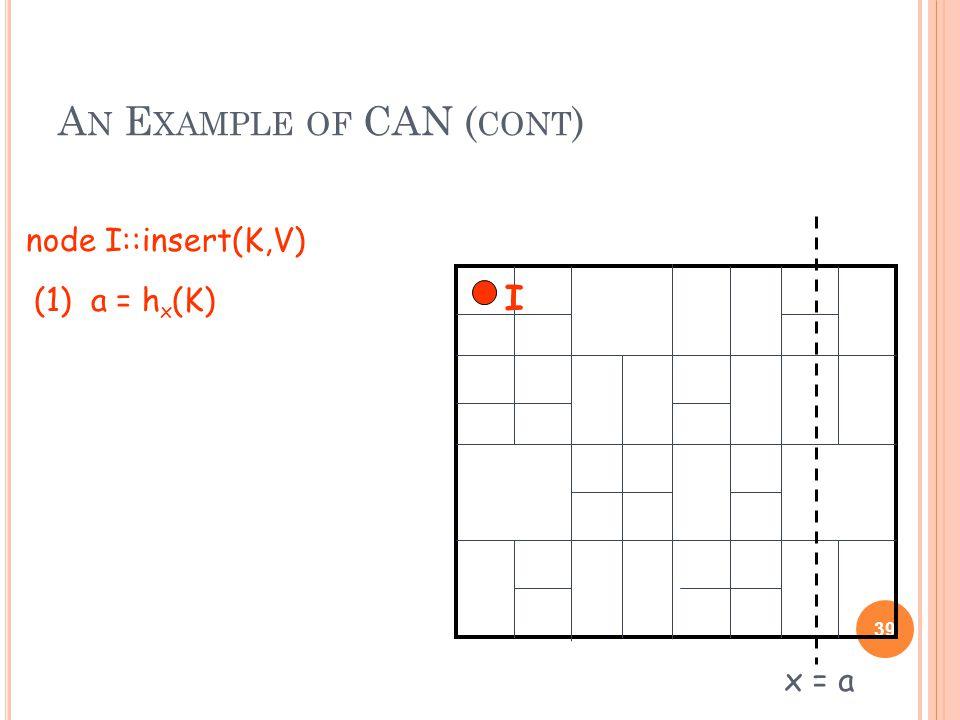 A N E XAMPLE OF CAN ( CONT ) 39 (1) a = h x (K) x = a node I::insert(K,V) I