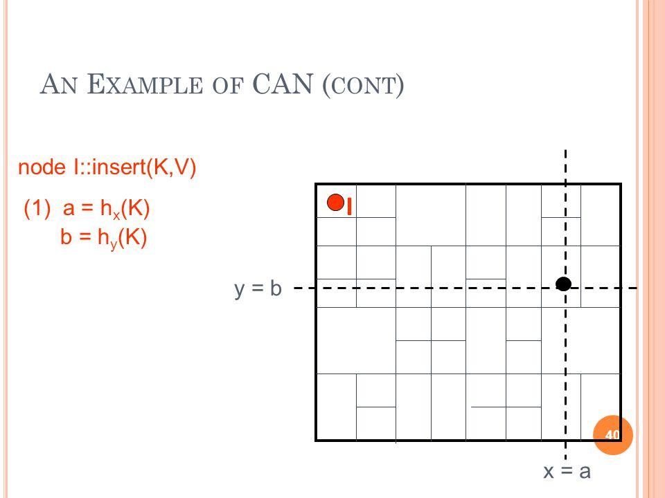 A N E XAMPLE OF CAN ( CONT ) 40 (1) a = h x (K) b = h y (K) x = a y = b node I::insert(K,V) I