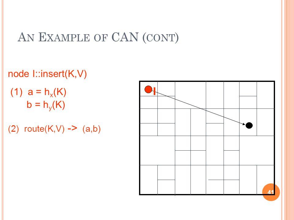 A N E XAMPLE OF CAN ( CONT ) 41 (1) a = h x (K) b = h y (K) (2) route(K,V) -> (a,b) node I::insert(K,V) I