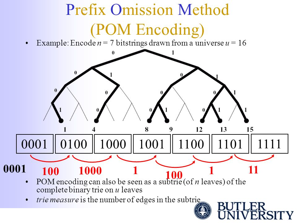 Prefix Omission Method (POM Encoding) Example: Encode n = 7 bitstrings drawn from a universe u = 16 POM encoding can also be seen as a subtrie (of n l