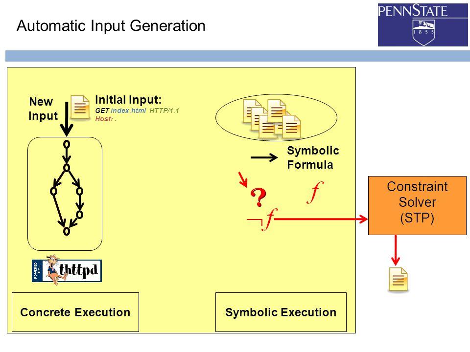 Automatic Input Generation Symbolic ExecutionConcrete Execution Symbolic Formula Initial Input: GET index.html HTTP/1.1 Host:.