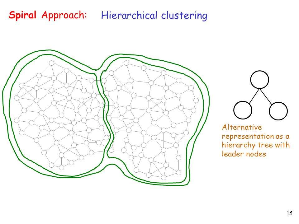 15 Hierarchical clustering Spiral Approach: Alternative representation as a hierarchy tree with leader nodes