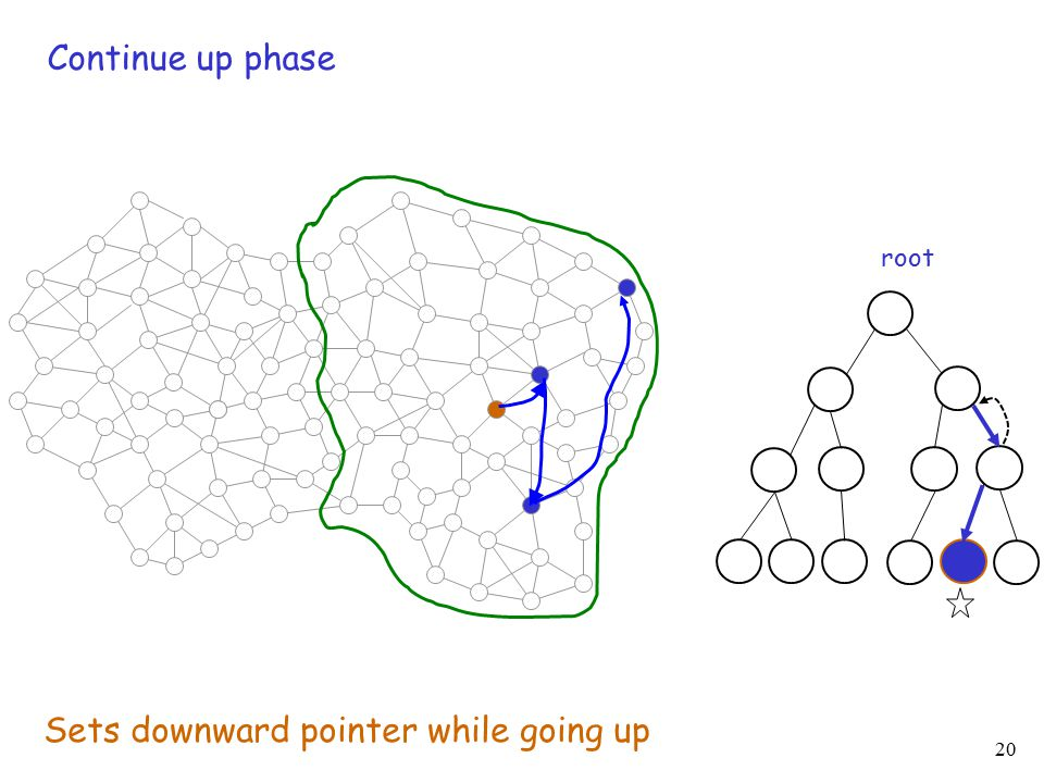 20 root Continue up phase Sets downward pointer while going up