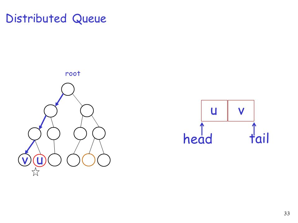 33 Distributed Queue root u u tail head v v