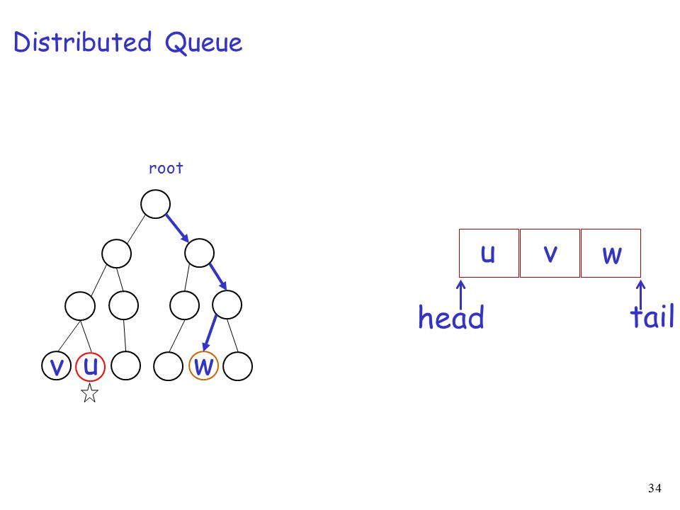 34 root u v w Distributed Queue u tail head v w