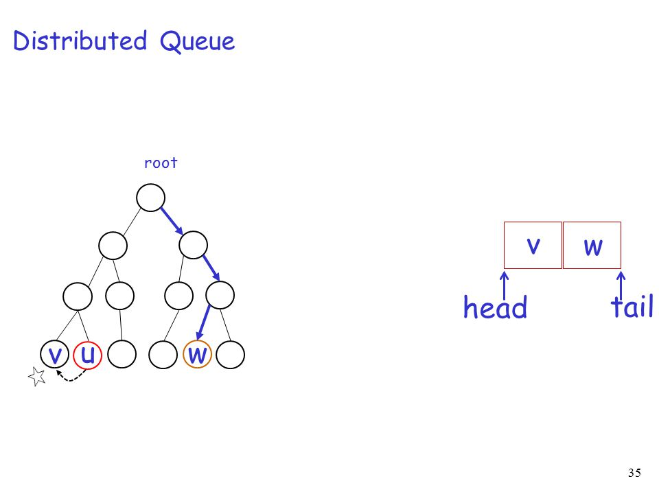 35 root u v w Distributed Queue tail head v w