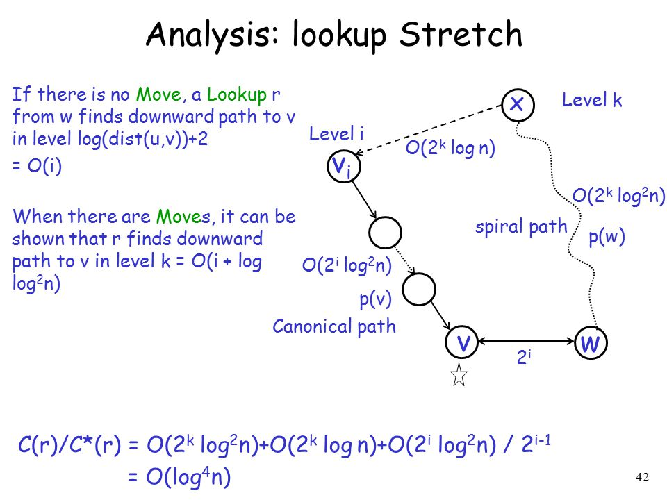 Analysis: lookup Stretch 42 v w vivi x Level k Level i O(2 k log 2 n) O(2 i log 2 n) O(2 k log n) 2i2i If there is no Move, a Lookup r from w finds do