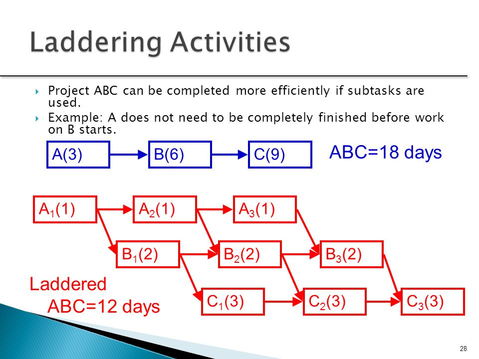 28  Project ABC can be completed more efficiently if subtasks are used.  Example: A does not need to be completely finished before work on B starts.