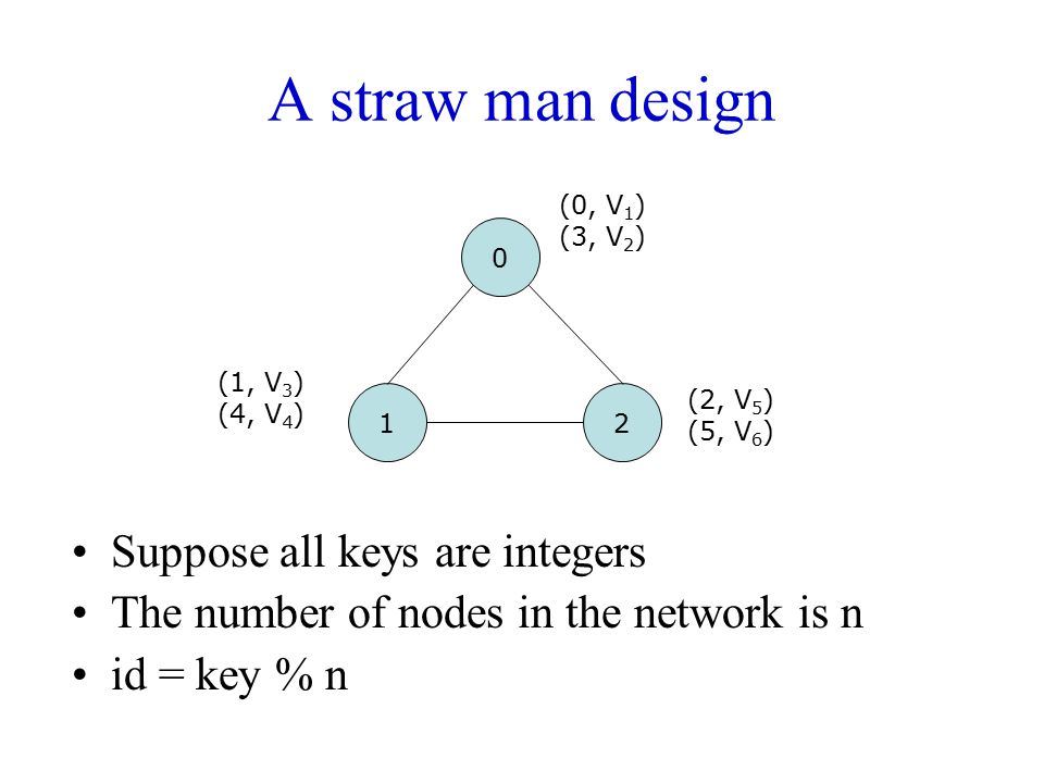 A straw man design Suppose all keys are integers The number of nodes in the network is n id = key % n 0 12 (0, V 1 ) (3, V 2 ) (1, V 3 ) (4, V 4 ) (2,