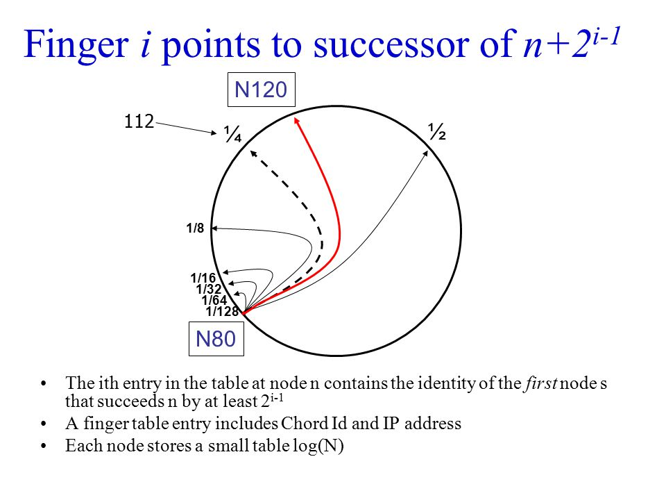 Finger i points to successor of n+2 i-1 The ith entry in the table at node n contains the identity of the first node s that succeeds n by at least 2 i
