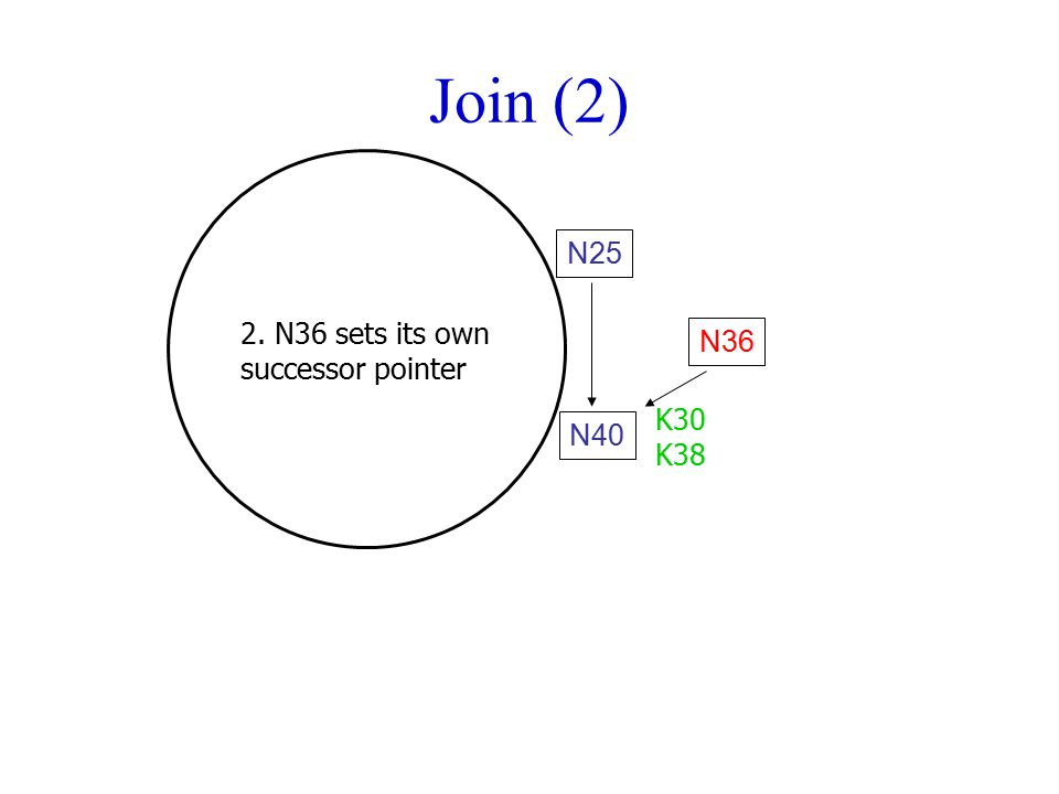 Join (2) N36 N40 N25 2. N36 sets its own successor pointer K30 K38