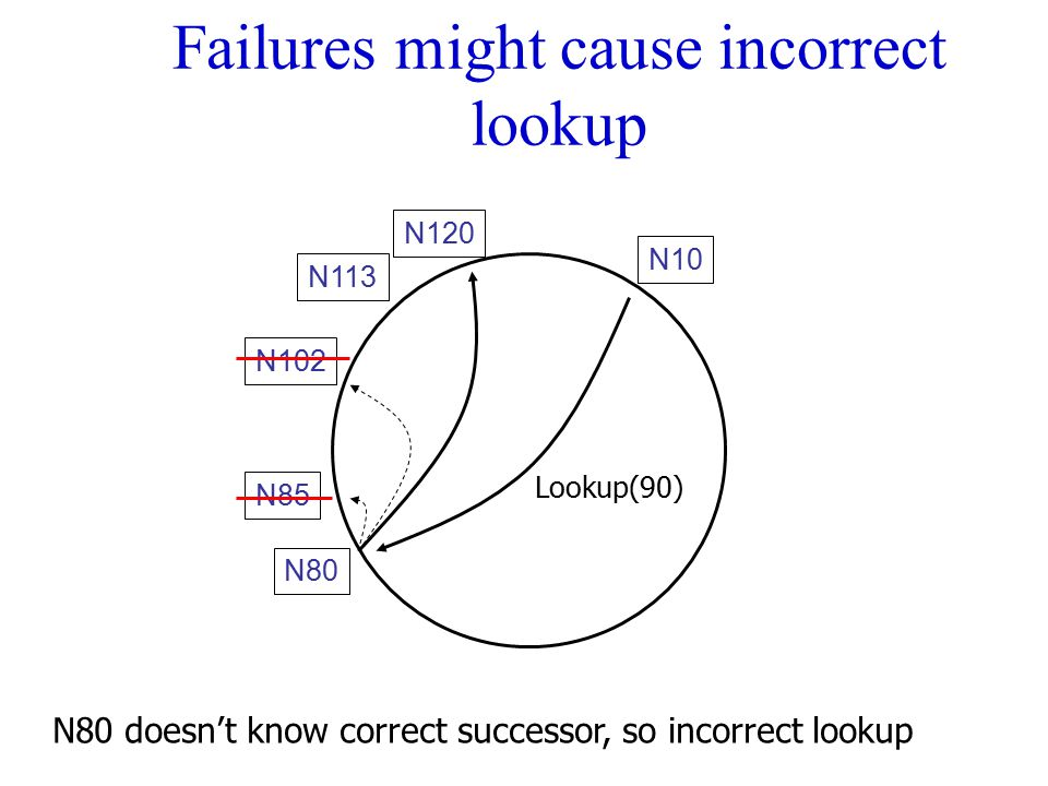 Failures might cause incorrect lookup N120 N113 N102 N80 N85 N80 doesn't know correct successor, so incorrect lookup N10 Lookup(90)