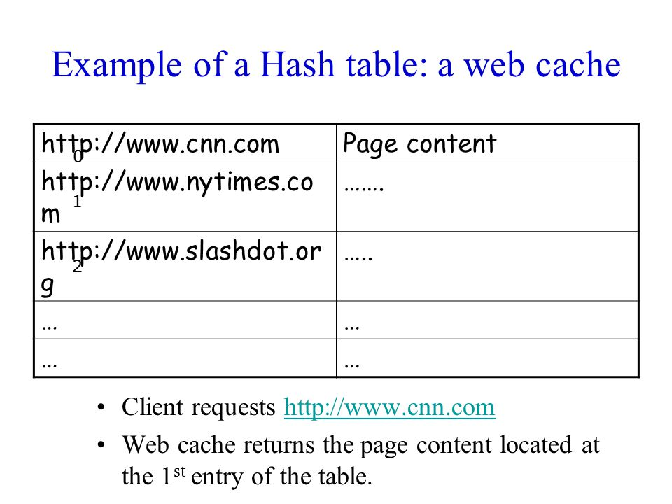 Example of a Hash table: a web cache Client requests http://www.cnn.comhttp://www.cnn.com Web cache returns the page content located at the 1 st entry