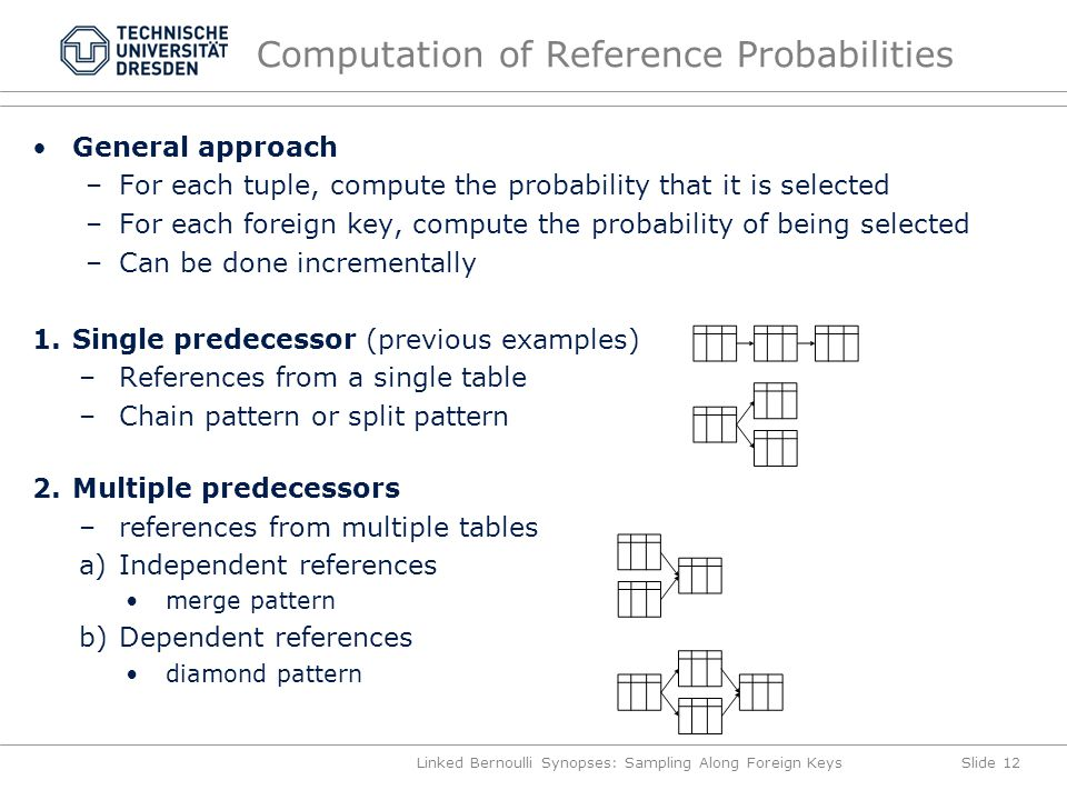 Computation of Reference Probabilities General approach –For each tuple, compute the probability that it is selected –For each foreign key, compute the probability of being selected –Can be done incrementally 1.Single predecessor (previous examples) –References from a single table –Chain pattern or split pattern 2.Multiple predecessors –references from multiple tables a)Independent references merge pattern b)Dependent references diamond pattern Linked Bernoulli Synopses: Sampling Along Foreign KeysSlide 12