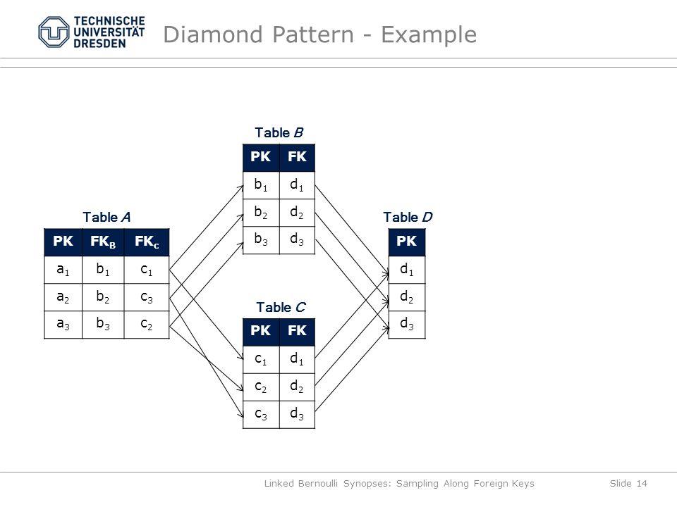 Diamond Pattern - Example Linked Bernoulli Synopses: Sampling Along Foreign KeysSlide 14 PKFK B FK c a1a1 b1b1 c1c1 a2a2 b2b2 c3c3 a3a3 b3b3 c2c2 Table A PKFK b1b1 d1d1 b2b2 d2d2 b3b3 d3d3 Table B PKFK c1c1 d1d1 c2c2 d2d2 c3c3 d3d3 Table C PK d1d1 d2d2 d3d3 Table D