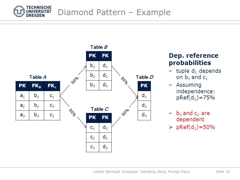 Diamond Pattern – Example Linked Bernoulli Synopses: Sampling Along Foreign KeysSlide 15 PKFK B FK c a1a1 b1b1 c1c1 a2a2 b2b2 c3c3 a3a3 b3b3 c2c2 Table A PKFK b1b1 d1d1 b2b2 d2d2 b3b3 d3d3 Table B PKFK c1c1 d1d1 c2c2 d2d2 c3c3 d3d3 Table C PK d1d1 d2d2 d3d3 Table D Dep.