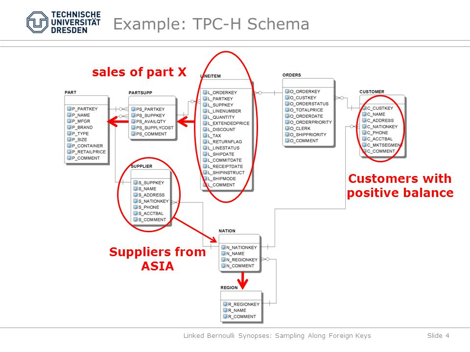 Example: TPC-H Schema Linked Bernoulli Synopses: Sampling Along Foreign KeysSlide 4 sales of part X Customers with positive balance Suppliers from ASIA
