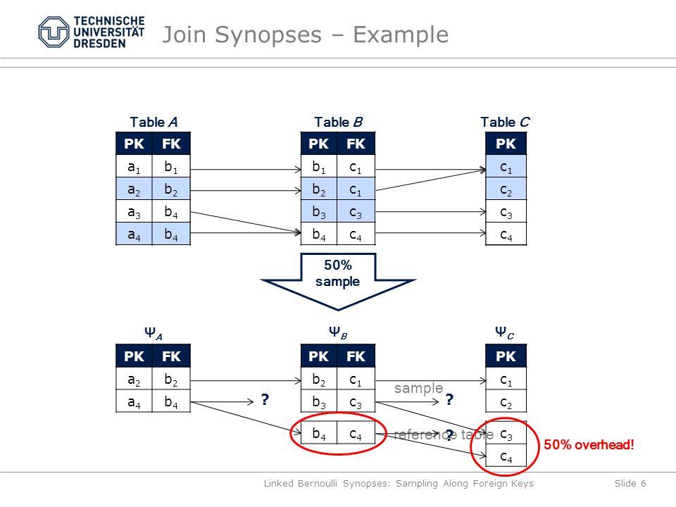 Join Synopses – Example PKFK a1a1 b1b1 a2a2 b2b2 a3a3 b4b4 a4a4 b4b4 Linked Bernoulli Synopses: Sampling Along Foreign KeysSlide 6 PKFK b1b1 c1c1 b2b2 c1c1 b3b3 c3c3 b4b4 c4c4 PK c1c1 c2c2 c3c3 c4c4 Table ATable BTable C 50% sample PK c1c1 c2c2 ΨCΨC c3c3 c4c4 FK a1a1 b1b1 a2a2 b2b2 a3a3 b4b4 a4a4 b4b4 PKFK a2a2 b2b2 a4a4 b4b4 ΨAΨA PKFK b2b2 c1c1 b3b3 c3c3 ΨBΨB PKFK b1b1 c1c1 b2b2 c1c1 b3b3 c3c3 b4b4 c4c4 b4b4 c4c4 .