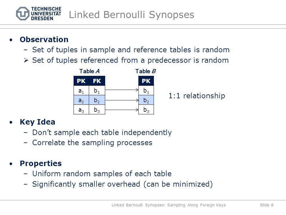 Linked Bernoulli Synopses Observation –Set of tuples in sample and reference tables is random  Set of tuples referenced from a predecessor is random Key Idea –Don't sample each table independently –Correlate the sampling processes Properties –Uniform random samples of each table –Significantly smaller overhead (can be minimized) Linked Bernoulli Synopses: Sampling Along Foreign KeysSlide 8 PKFK a1a1 b1b1 a2a2 b2b2 a3a3 b3b3 PK b1b1 b2b2 b3b3 Table ATable B 1:1 relationship