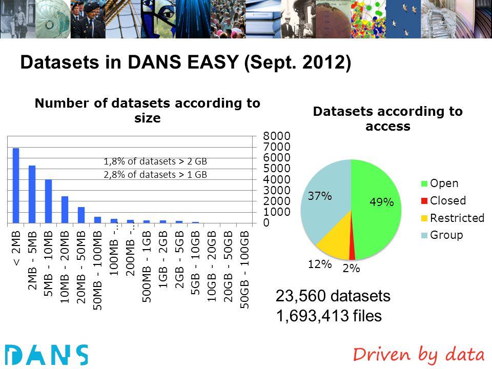 Datasets in DANS EASY (Sept. 2012) 1,8% of datasets > 2 GB 2,8% of datasets > 1 GB 23,560 datasets 1,693,413 files
