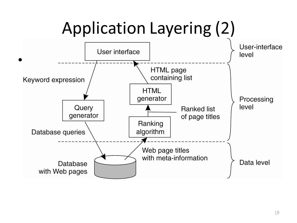 Application Layering (2) Figure 2-4.