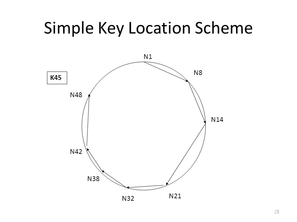 Simple Key Location Scheme 28 N1 N8 N14 N21 N32 N38 N42 N48 K45
