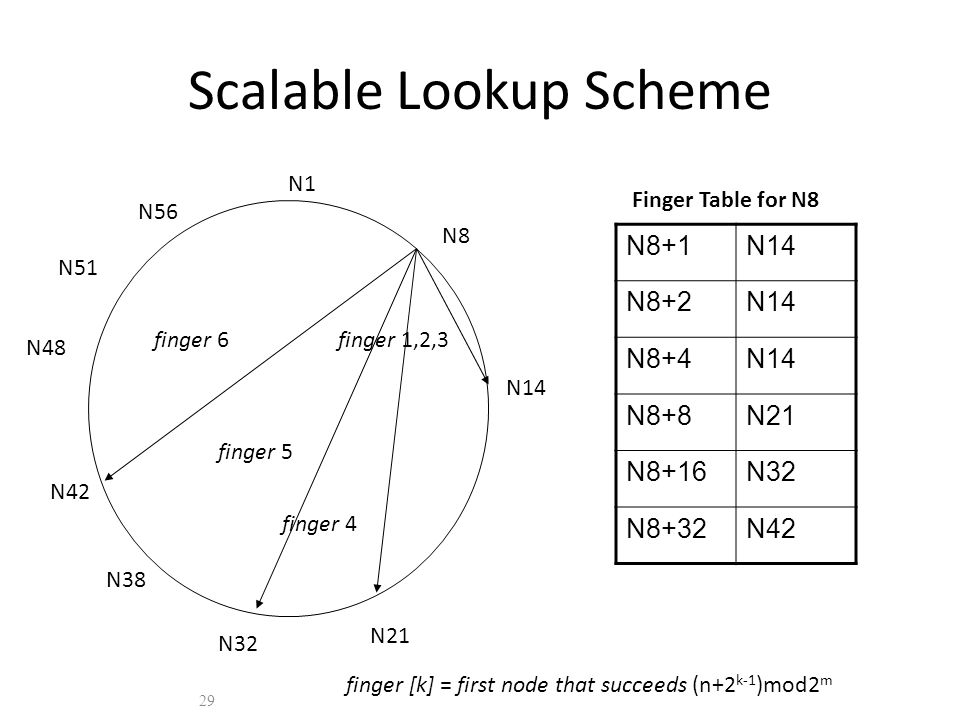 Scalable Lookup Scheme N8+1N14 N8+2N14 N8+4N14 N8+8N21 N8+16N32 N8+32N42 29 N1 N8 N14 N21 N32 N38 N42 N48 N51 N56 Finger Table for N8 finger 1,2,3 finger 4 finger 6 finger [k] = first node that succeeds (n+2 k-1 )mod2 m finger 5