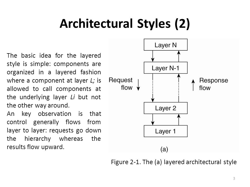 Architectural Styles (2) Figure 2-1. The (a) layered architectural style 3 The basic idea for the layered style is simple: components are organized in