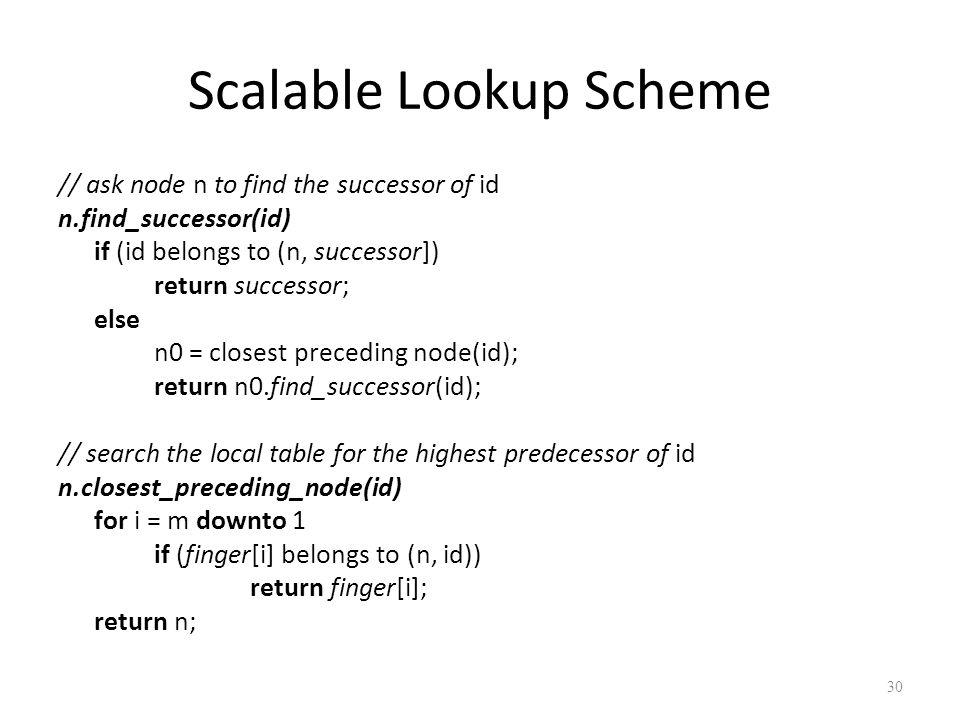 Scalable Lookup Scheme // ask node n to find the successor of id n.find_successor(id) if (id belongs to (n, successor]) return successor; else n0 = cl