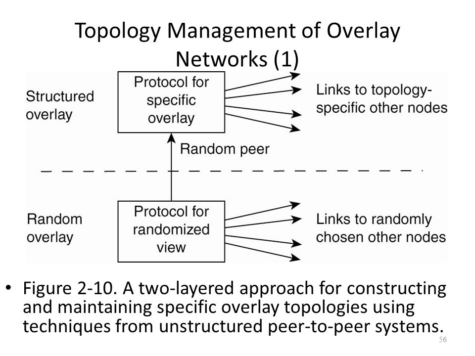 Topology Management of Overlay Networks (1) Figure 2-10. A two-layered approach for constructing and maintaining specific overlay topologies using tec