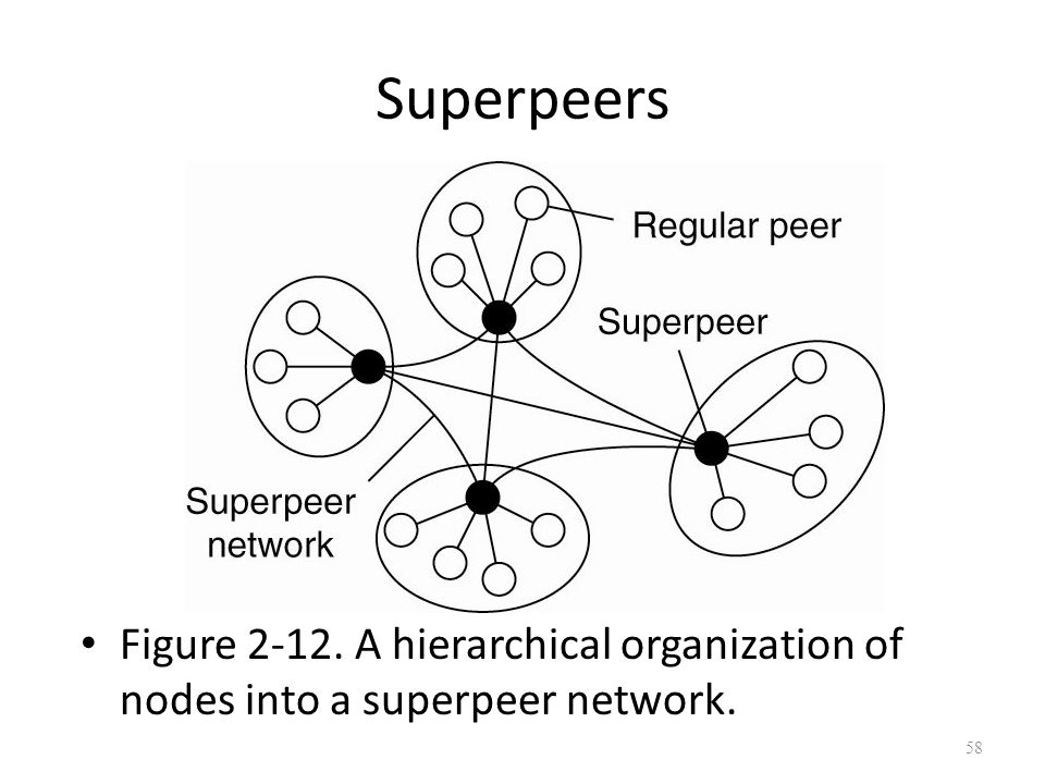Superpeers Figure 2-12. A hierarchical organization of nodes into a superpeer network. 58