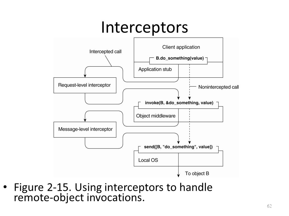 Interceptors Figure 2-15. Using interceptors to handle remote-object invocations. 62