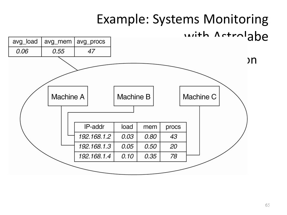 Example: Systems Monitoring with Astrolabe Figure 2-17.