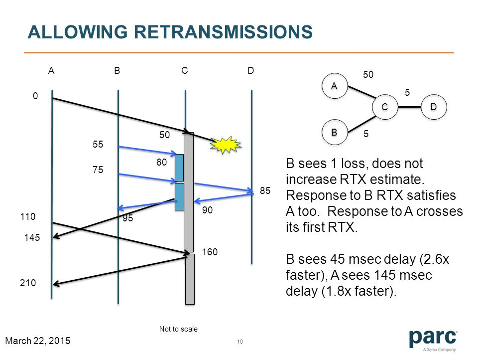 ALLOWING RETRANSMISSIONS 10 March 22, 2015 ABCD A A B B C C D D 50 5 5 0 160 55 75 110 60 B sees 1 loss, does not increase RTX estimate.