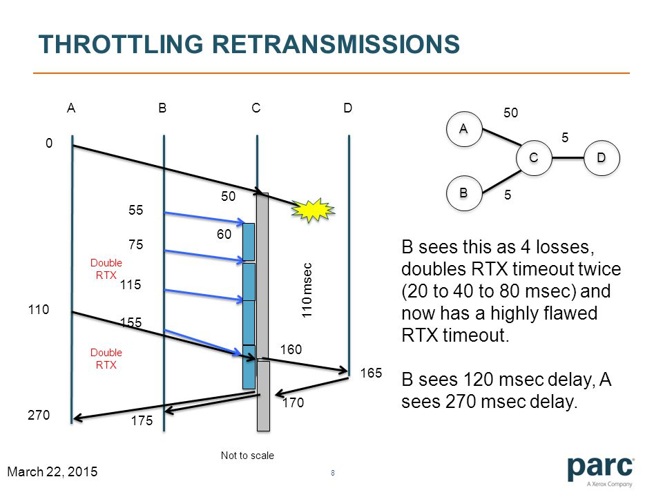 THROTTLING RETRANSMISSIONS 8 March 22, 2015 ABCD A A B B C C D D 50 5 5 0 160 55 75 115 155 110 60 110 msec B sees this as 4 losses, doubles RTX timeout twice (20 to 40 to 80 msec) and now has a highly flawed RTX timeout.