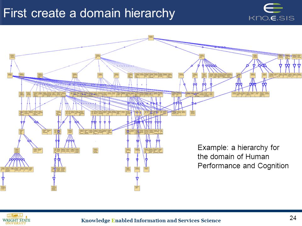 Knowledge Enabled Information and Services Science First create a domain hierarchy Example: a hierarchy for the domain of Human Performance and Cognition 24