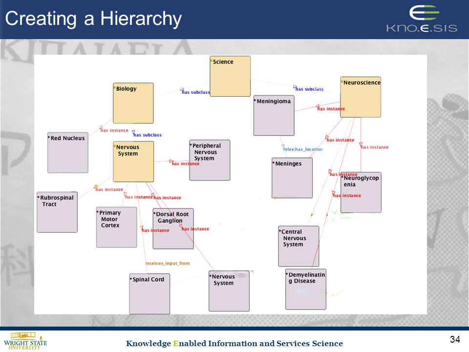 Knowledge Enabled Information and Services Science 34 Creating a Hierarchy