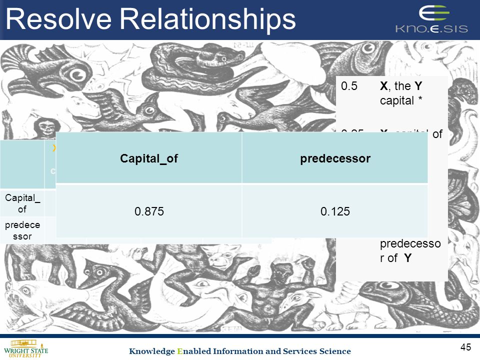 Knowledge Enabled Information and Services Science Resolve Relationships X, the Y capital * X, capital of Y X, * * YX, predecessor of Y Capital_ of 1.0 0.50 predece ssor 000.51.0 0.5X, the Y capital * 0.25X, capital of Y 0.25X, * * Y X, predecesso r of Y x Capital_ofpredecessor 0.8750.125 45