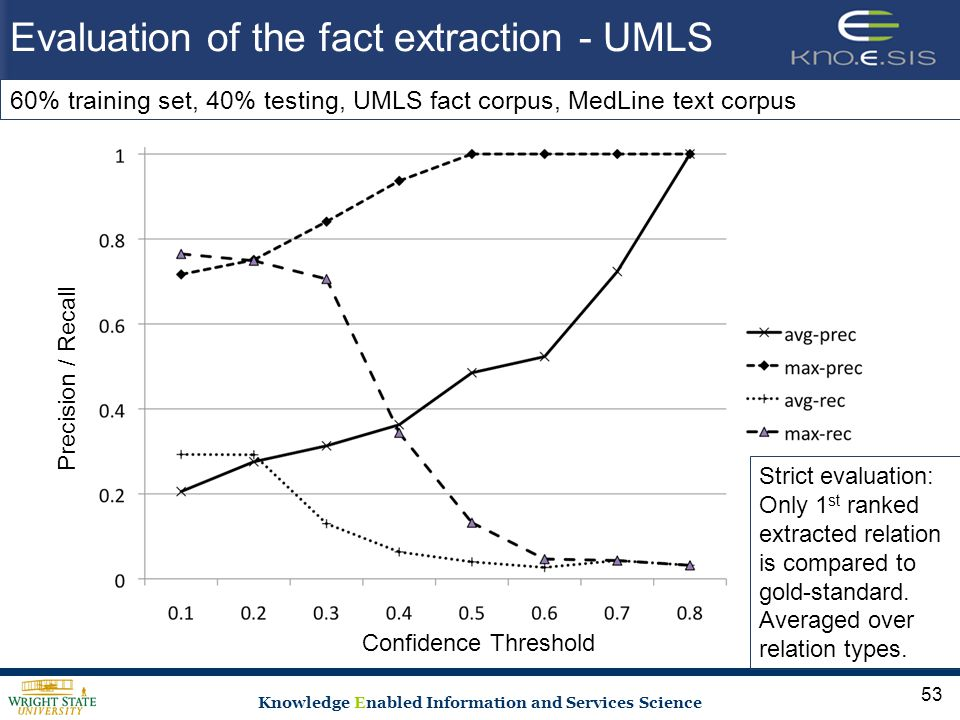 Knowledge Enabled Information and Services Science Evaluation of the fact extraction - UMLS 53 Precision / Recall Confidence Threshold Strict evaluation: Only 1 st ranked extracted relation is compared to gold-standard.