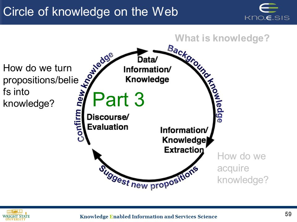 Knowledge Enabled Information and Services Science Circle of knowledge on the Web 59 What is knowledge.