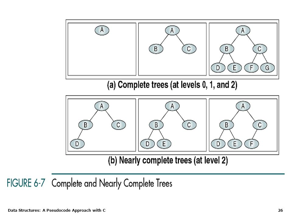 Data Structures: A Pseudocode Approach with C 26