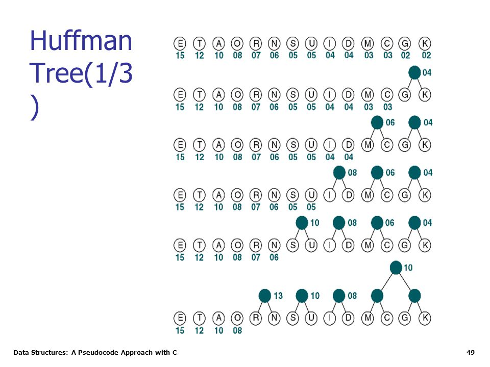Data Structures: A Pseudocode Approach with C 49 Huffman Tree(1/3 )