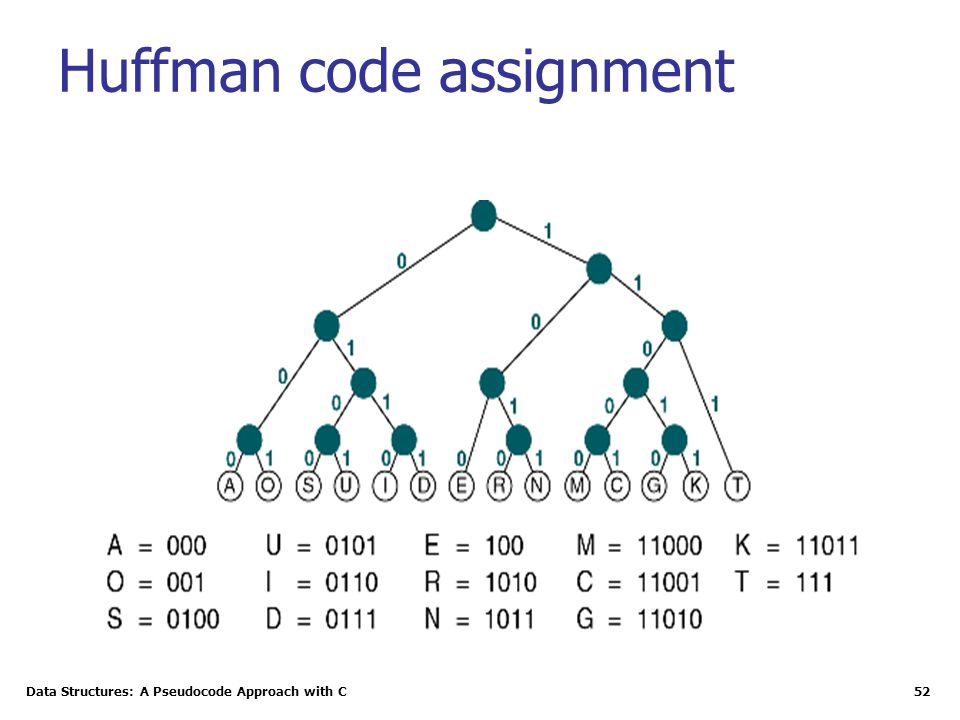 Data Structures: A Pseudocode Approach with C 52 Huffman code assignment