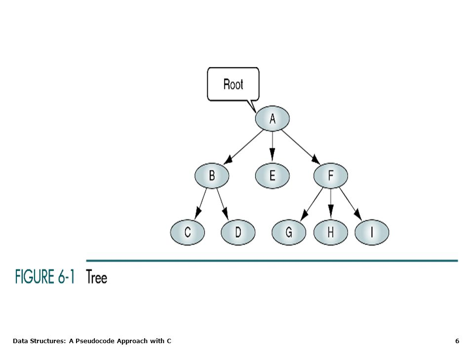 Data Structures: A Pseudocode Approach with C 6