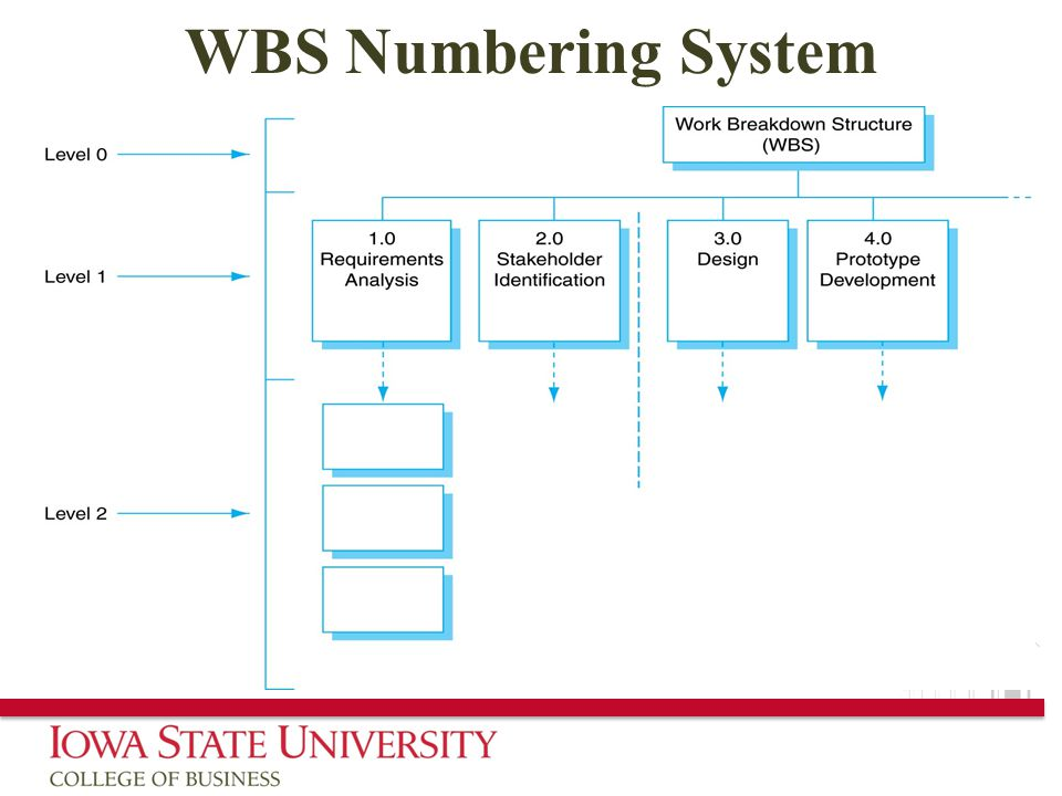 WBS Numbering System